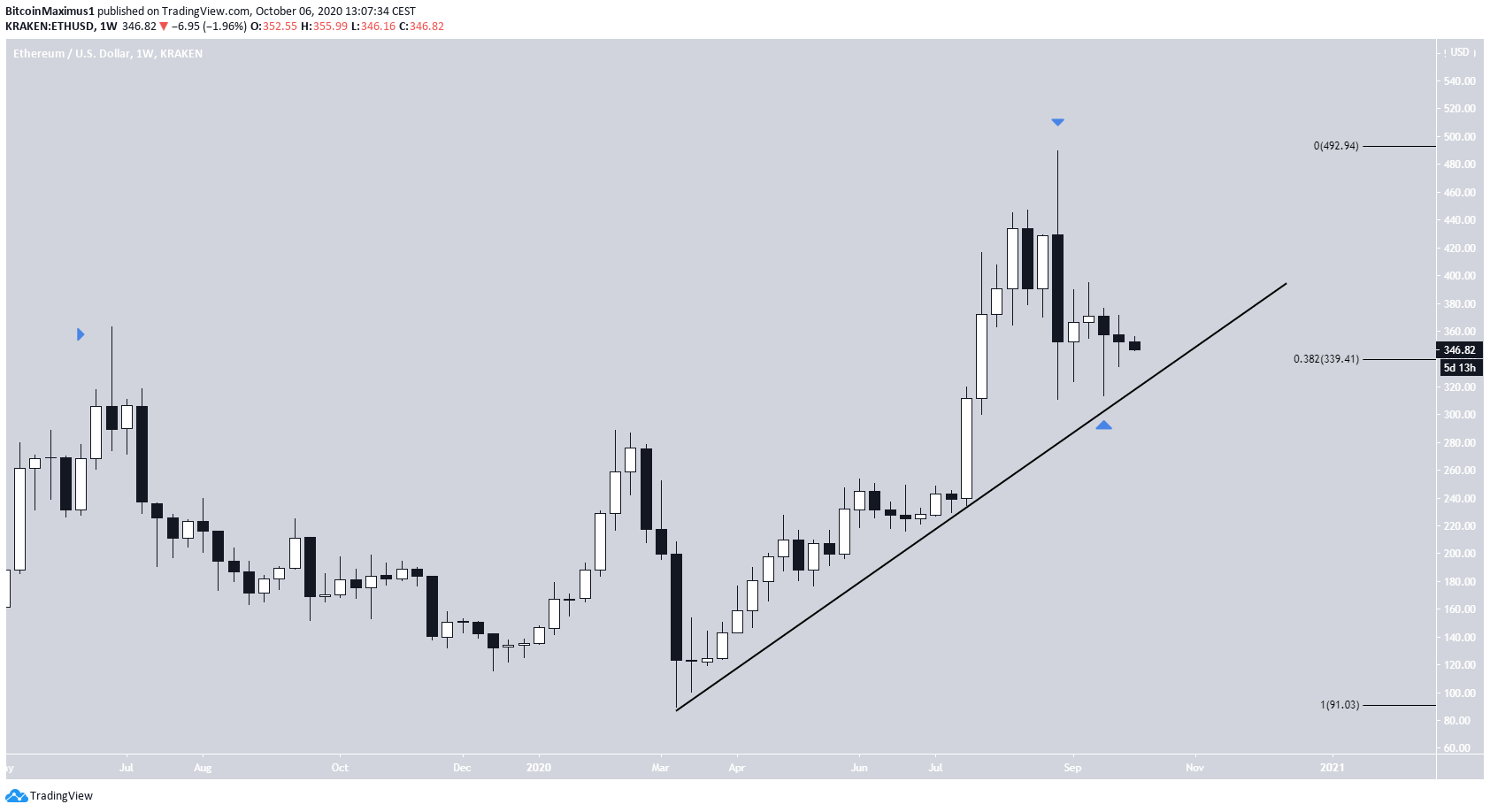 ETH Weekly Movement