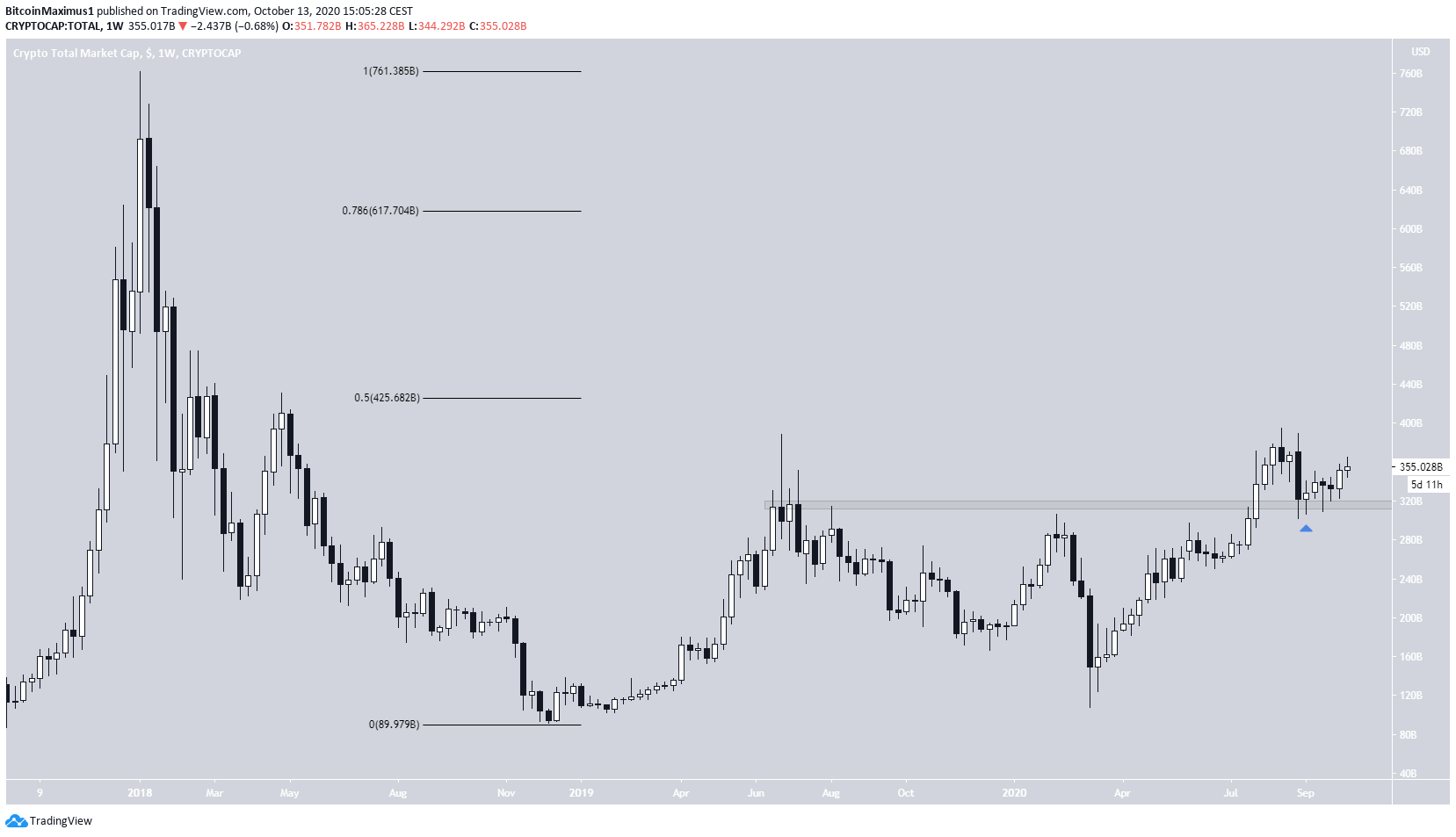 Long-Term Market Cap