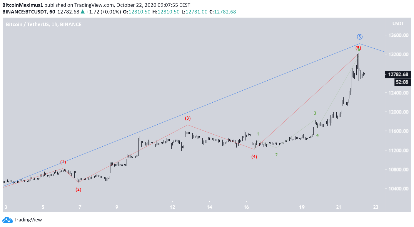 BTC Short-Term Count