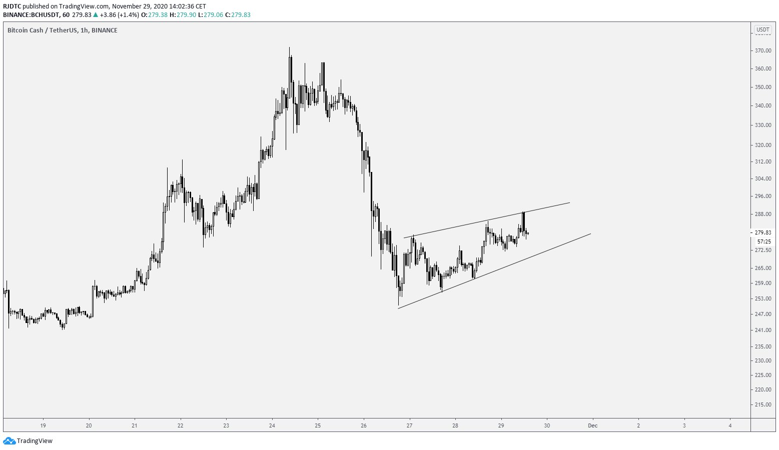 BCH Ascending Wedge