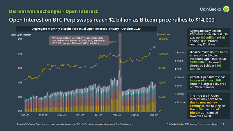Open Interest on Bitcoin Perpetual grows 40%