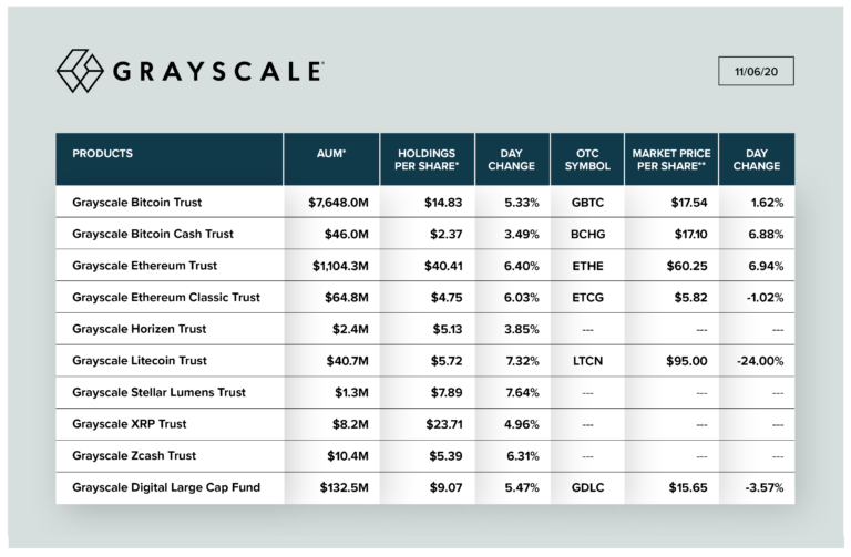 Grayscale investments