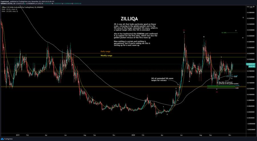 ZIL Wave Count