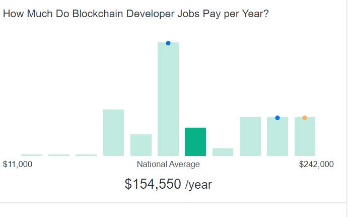 blockchain developers salary