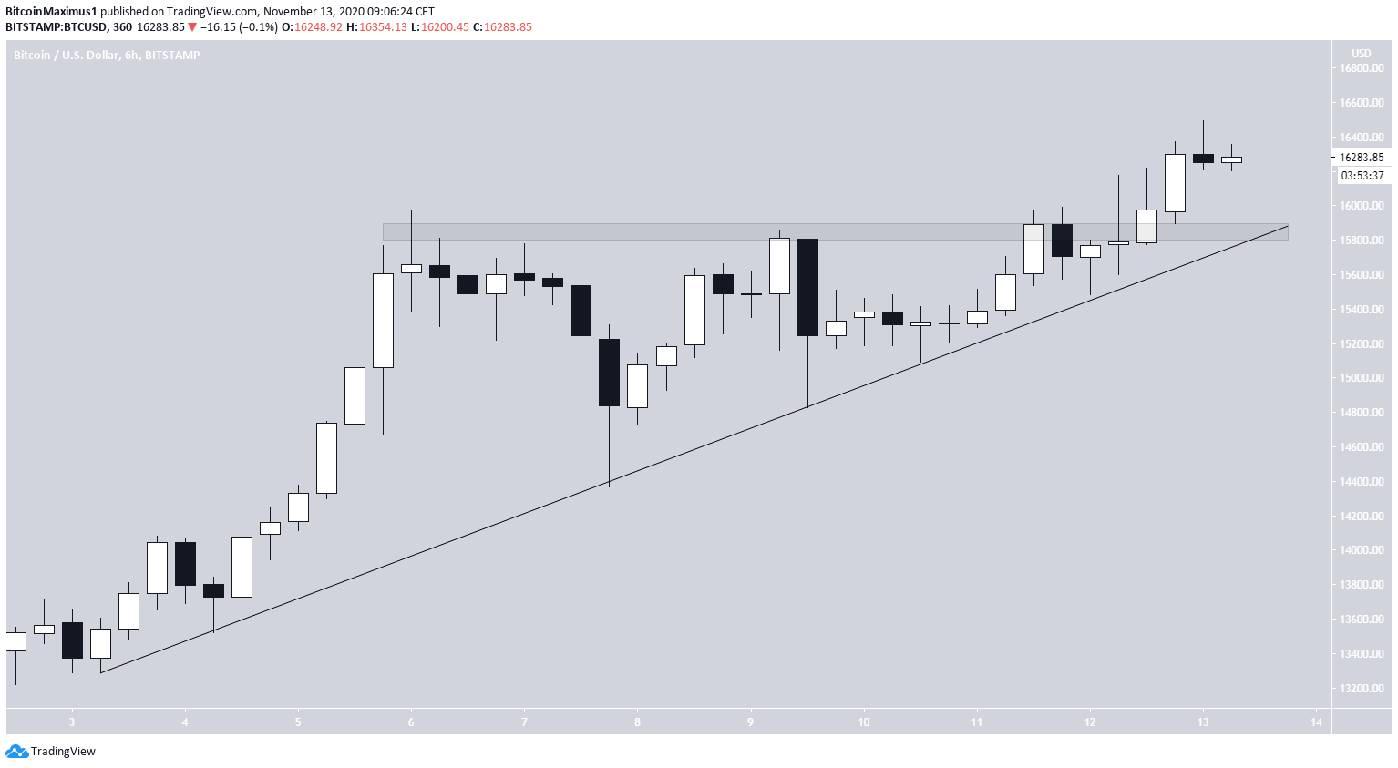 BTC Triangle Breakout
