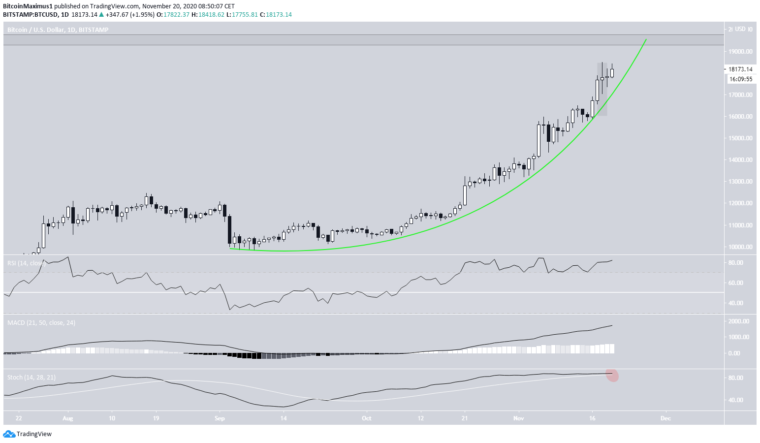Bitcoin Parabolic Ascending Support Line