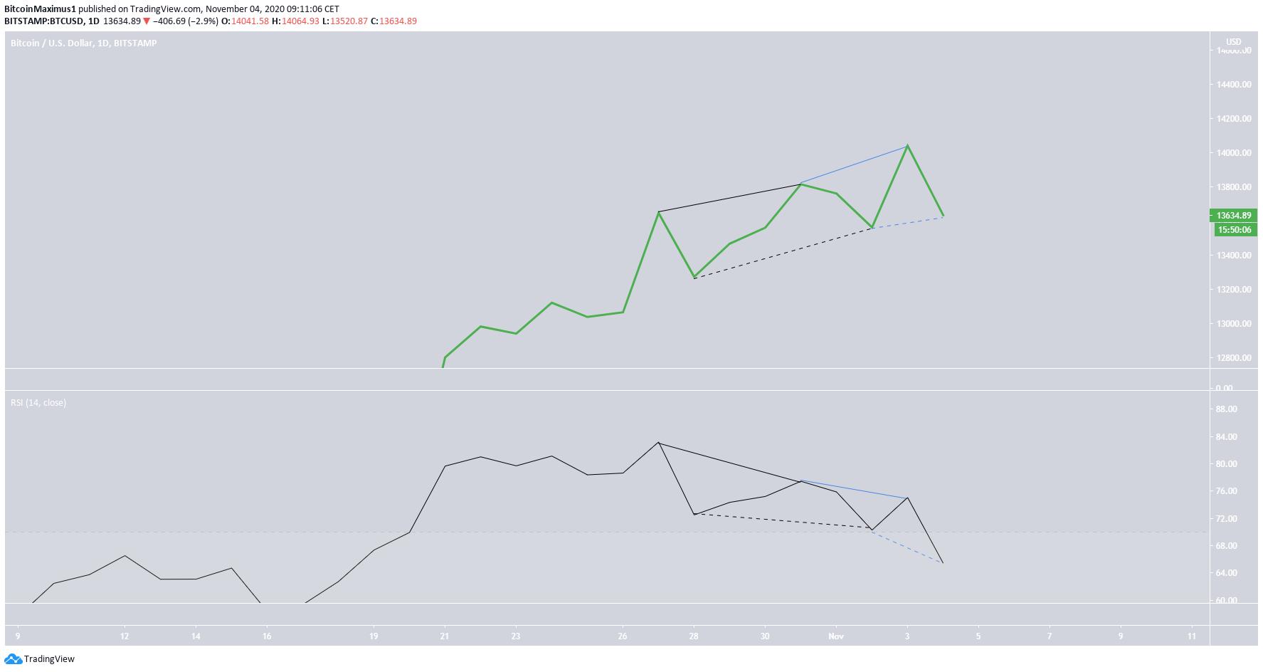 BTC Daily Divergences