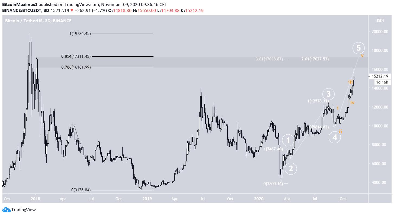 Bitcoin Long-Term Count