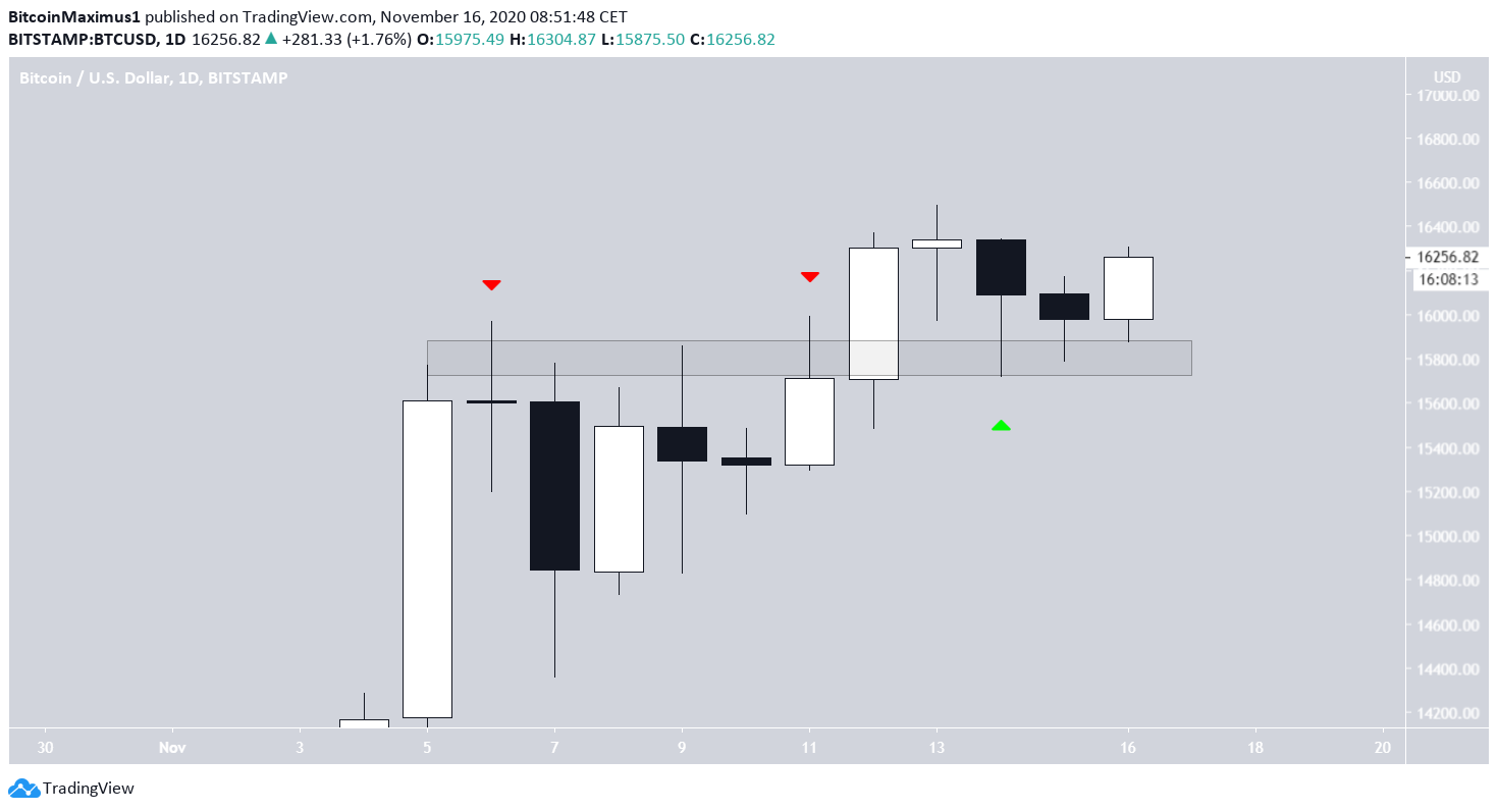 BTC Daily Time-frame