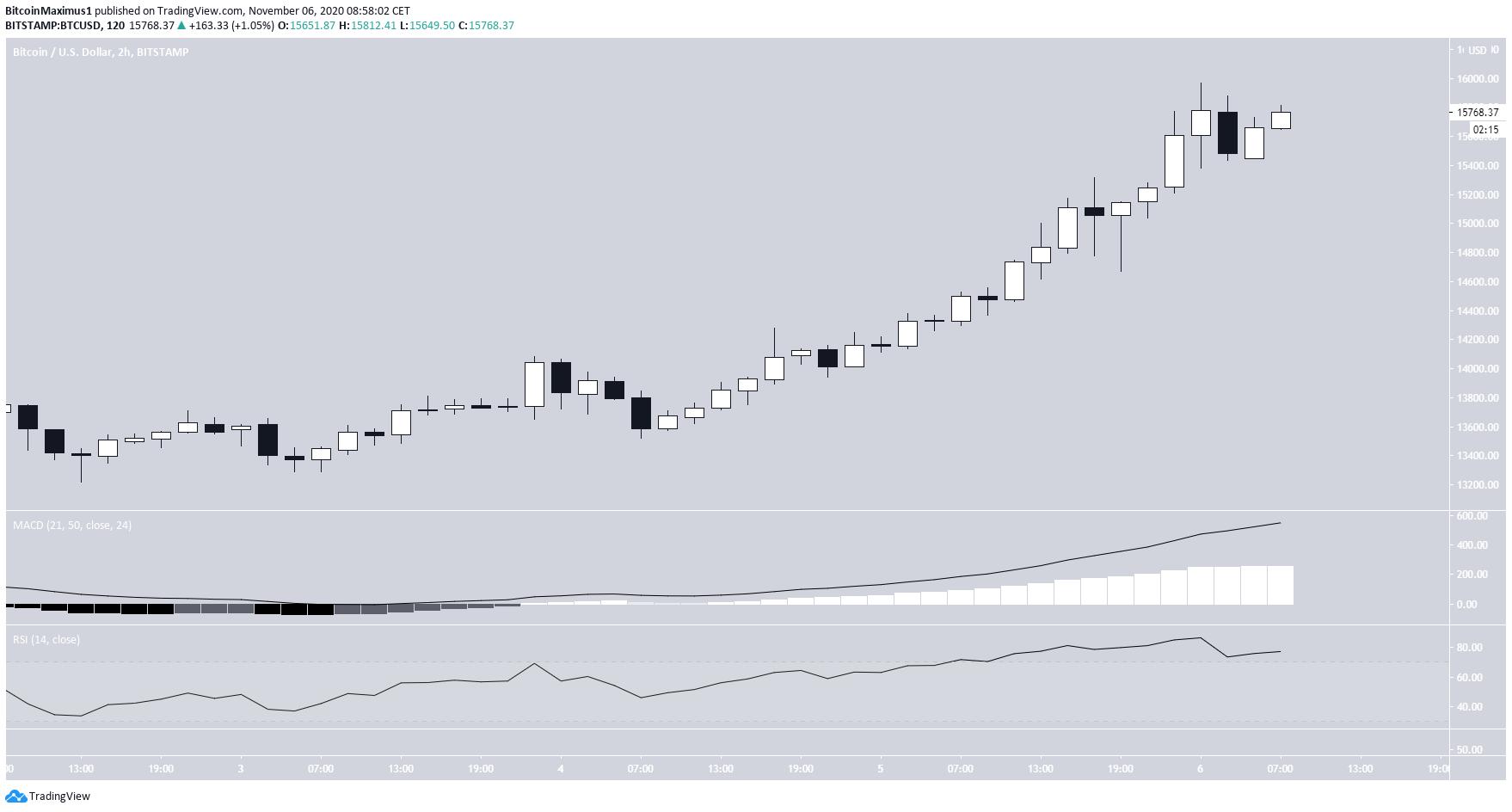 BTC 2-hour chart