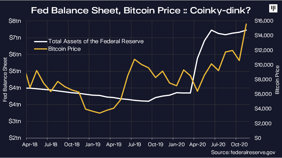 us fed balance sheet vs bitcoin price graph