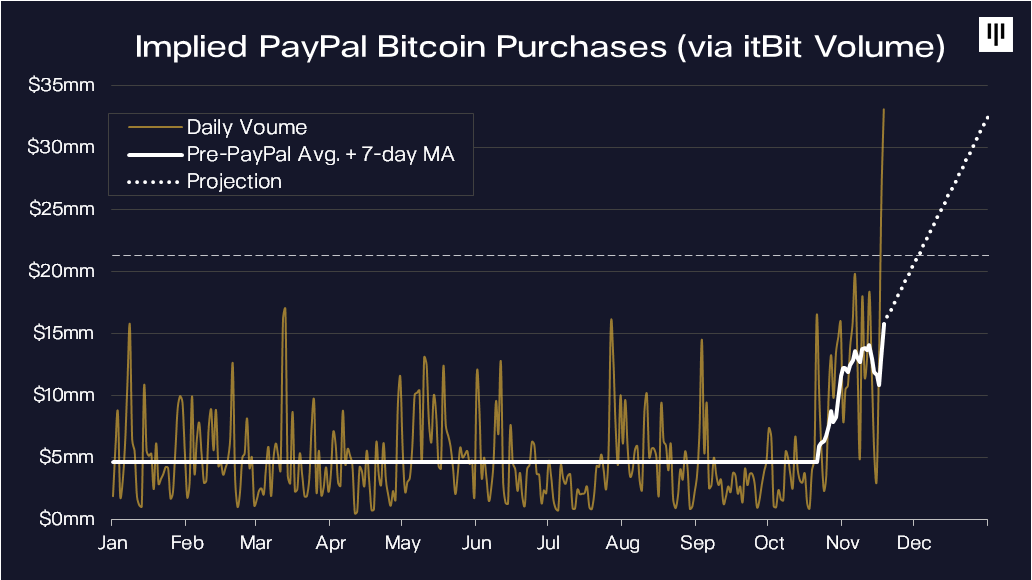 graph of volume of itbit exchange going up
