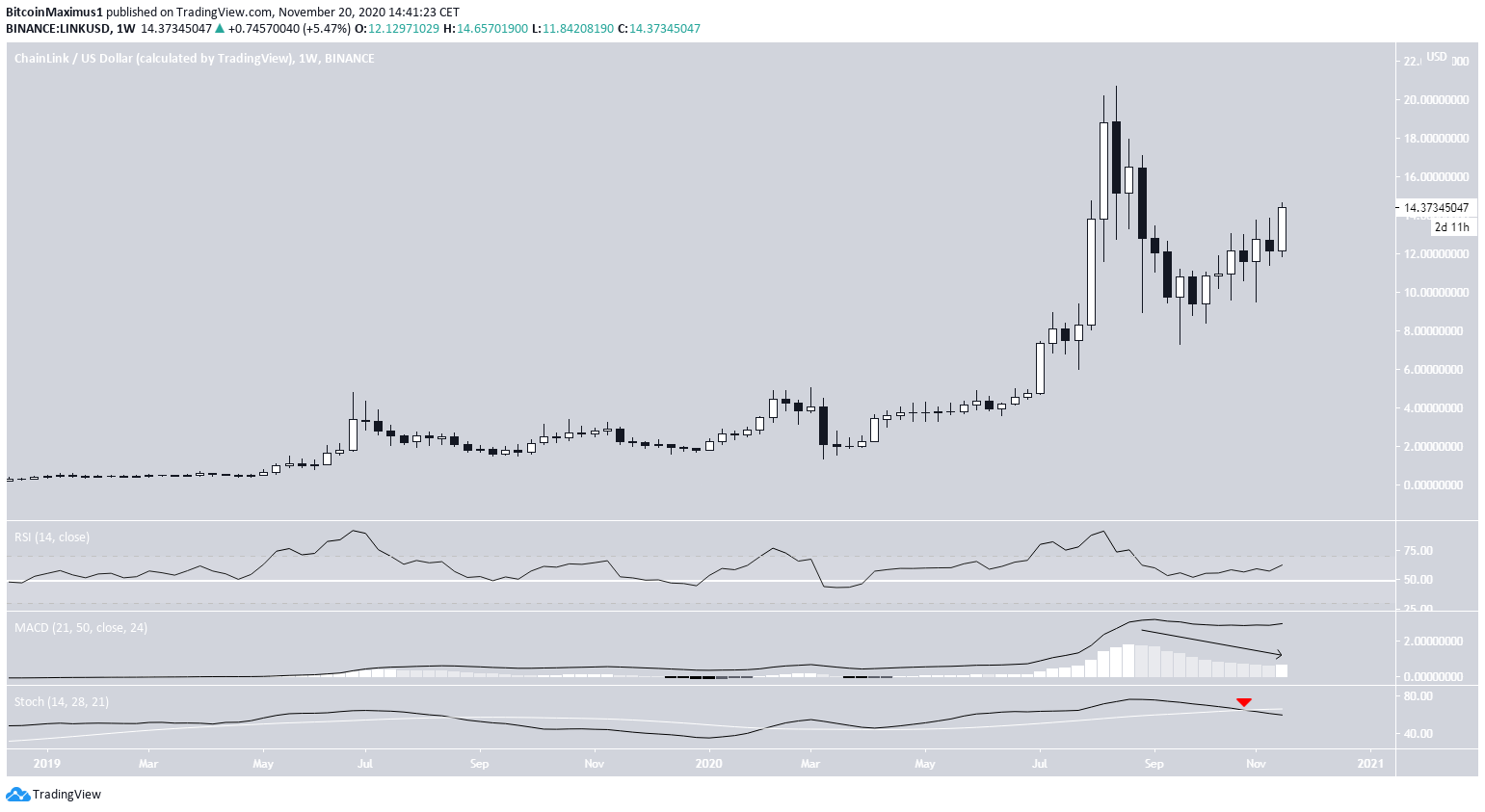LINK Weekly Movement