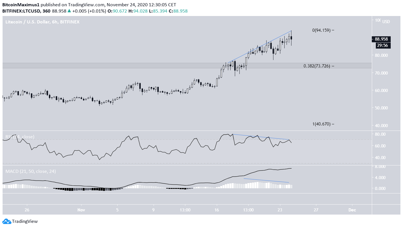 LTC Bearish Divergence