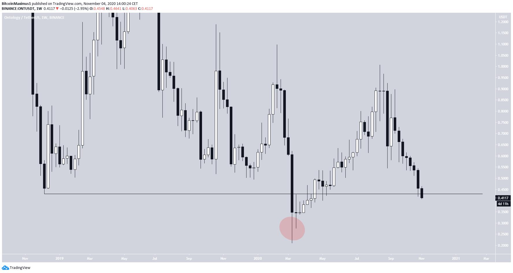 ONT Trading Range
