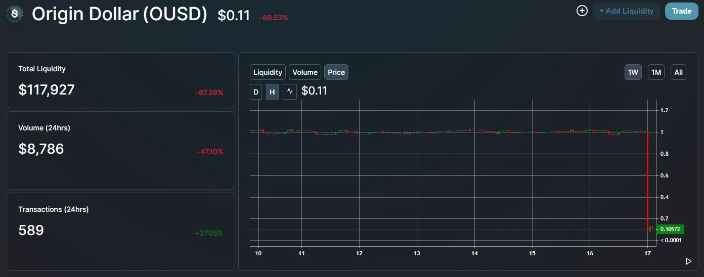 OUSD price