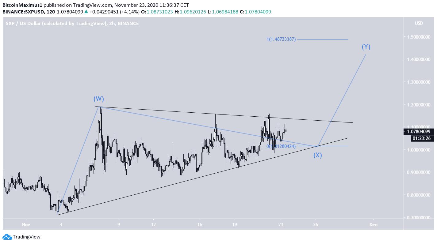 SXP Triangle Breakout