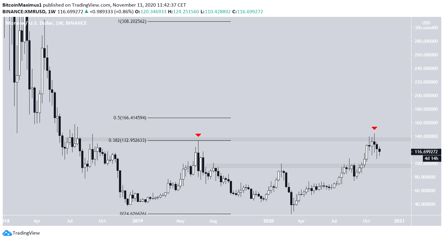 XMR Weekly Movement