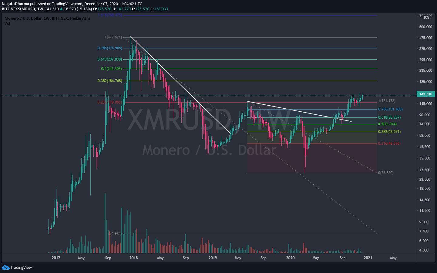 XMR Long-Term movement