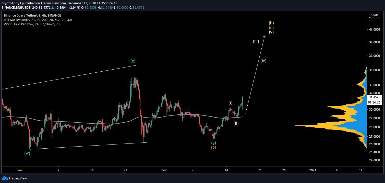 BNB Wave Count