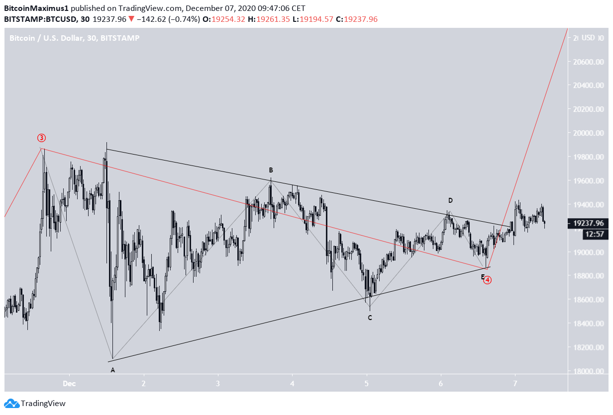 BTC Wave Count