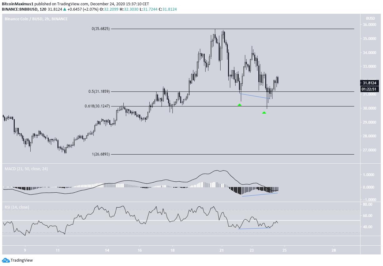 BNB two-hour