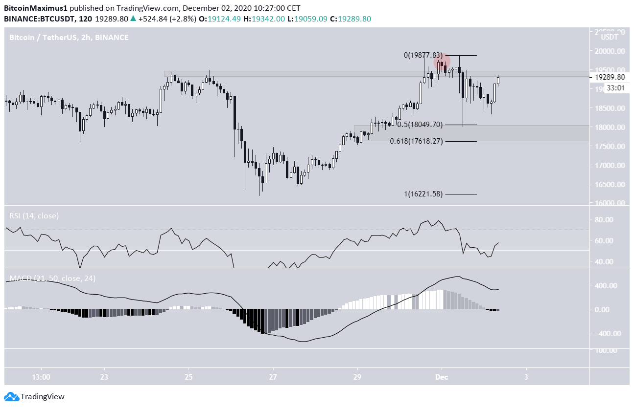 BTC Deviation