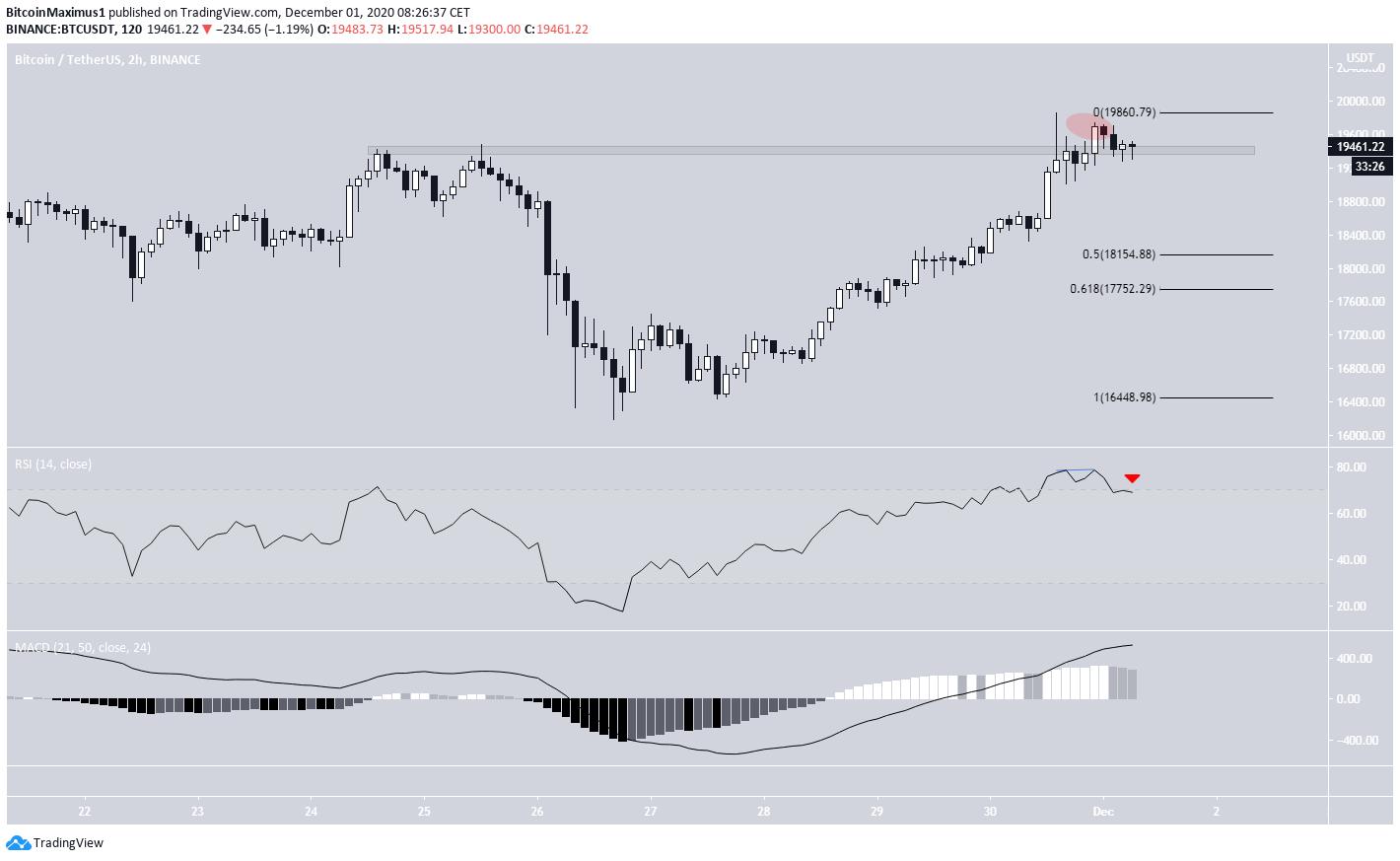 BTC Trading Range