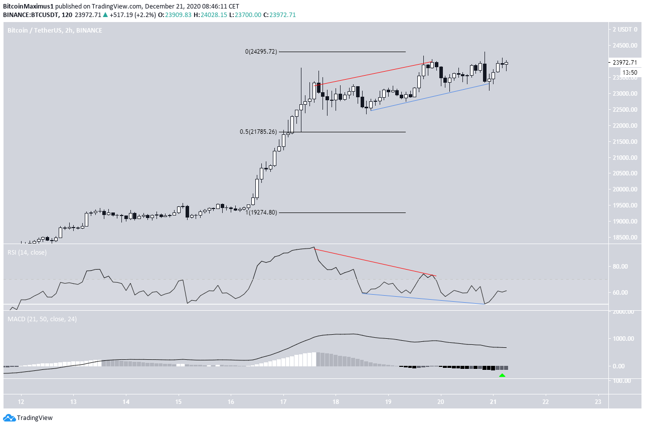 BTC Two-Hour Time-frame