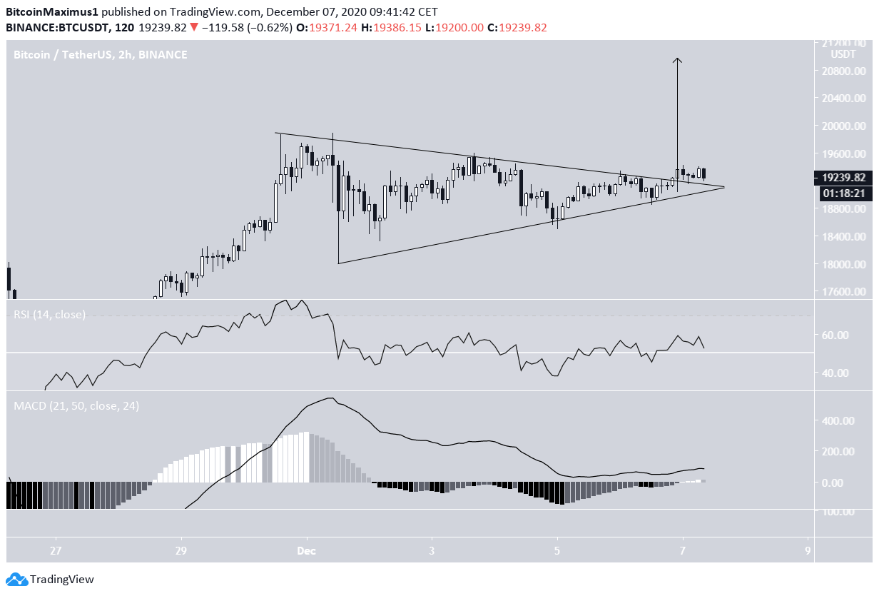 BTC Symmetrical Triangle