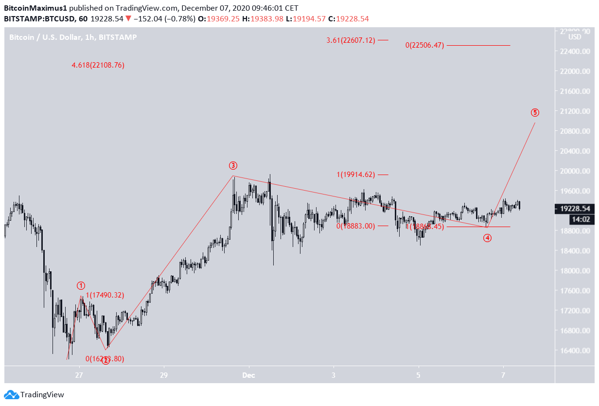 BTC fifth wave