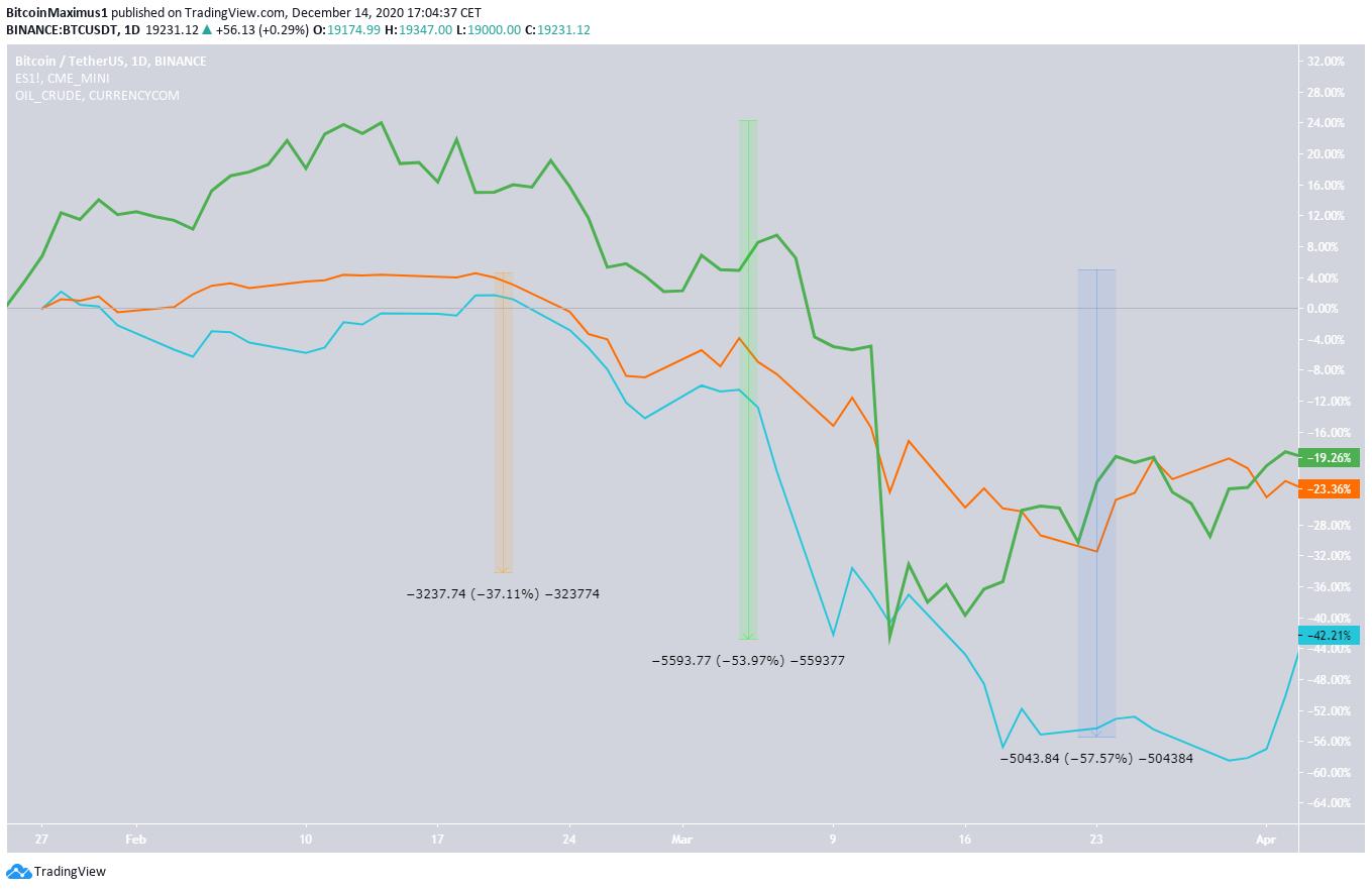 BTC Price Movement