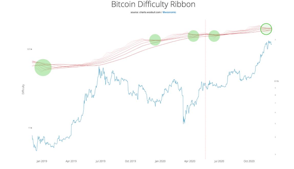 Bitcoin difficulty ribbon