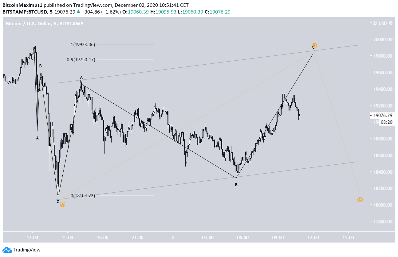 BTC Correction