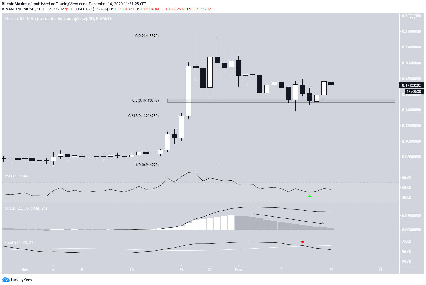 XLM Daily Bounce