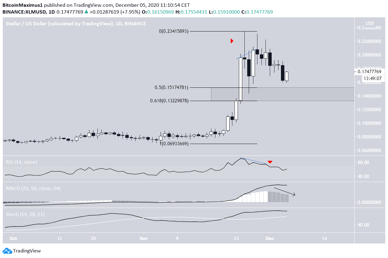 XLM daily Movement