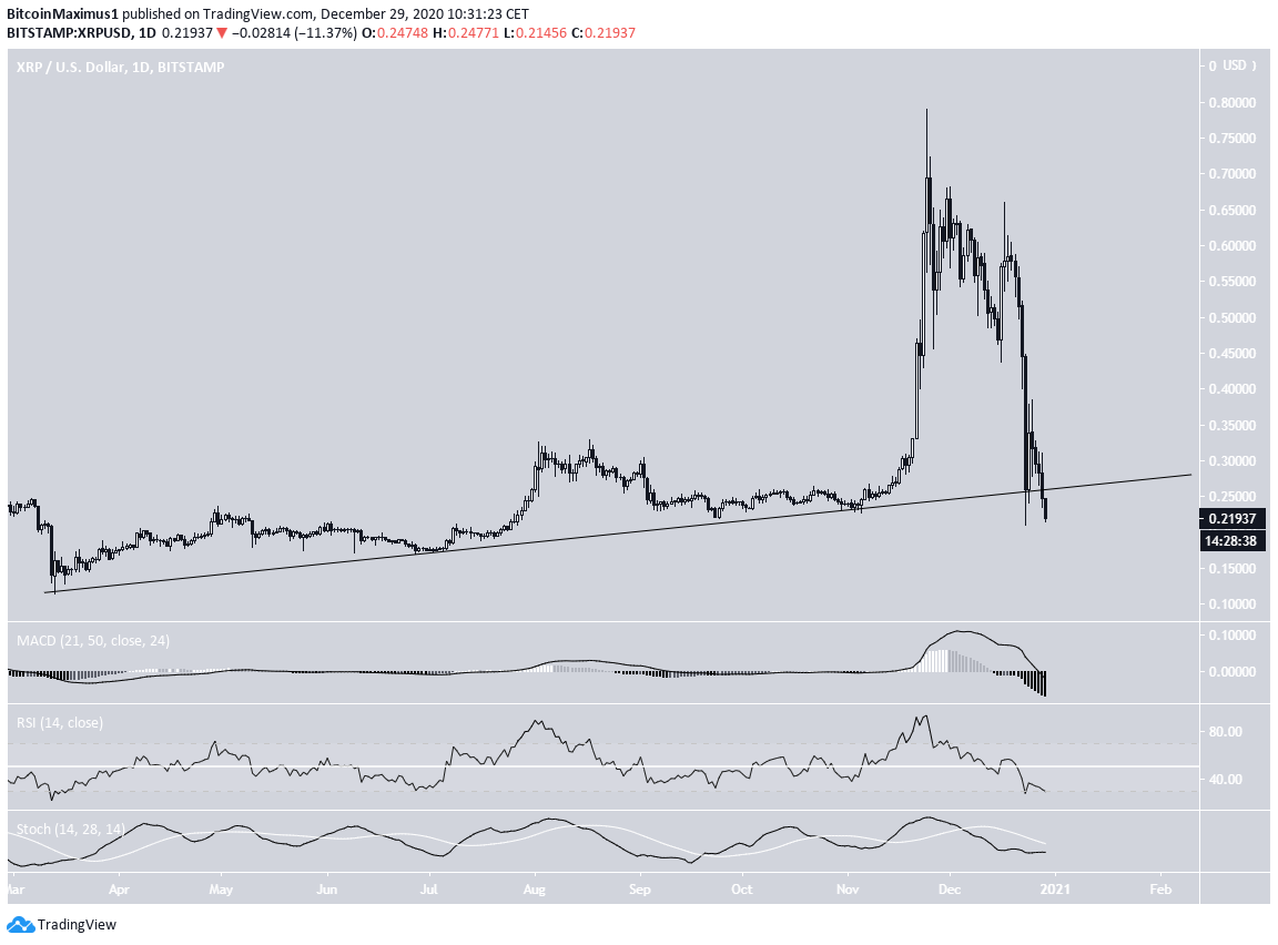 XRP Ascending Support Line