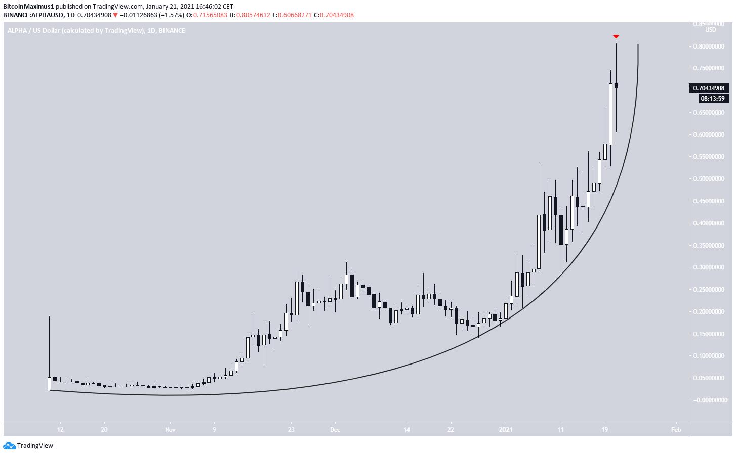 ALPHA Parabola