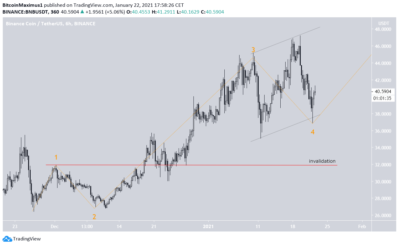 BNB Parallel Channel
