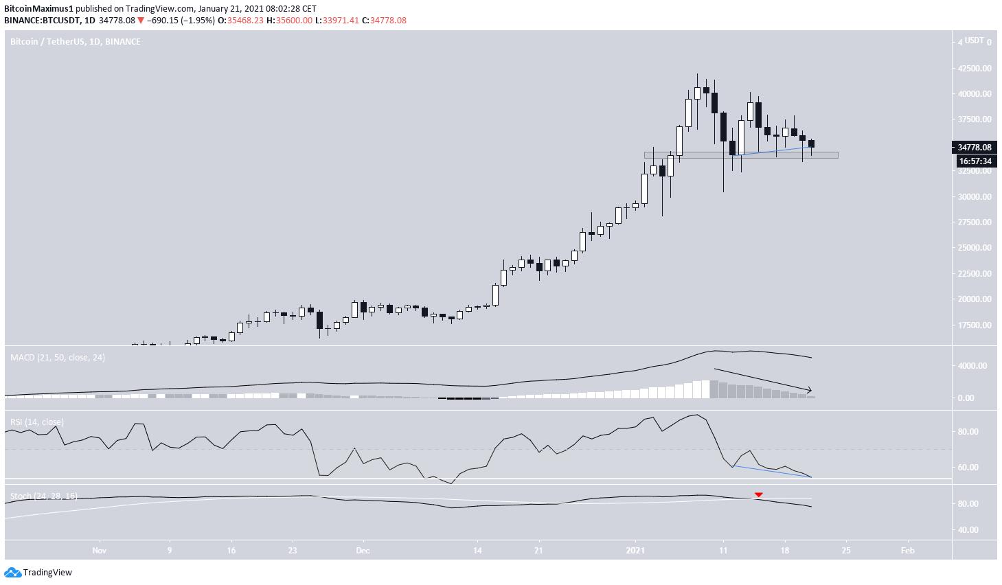 BTC Divergence