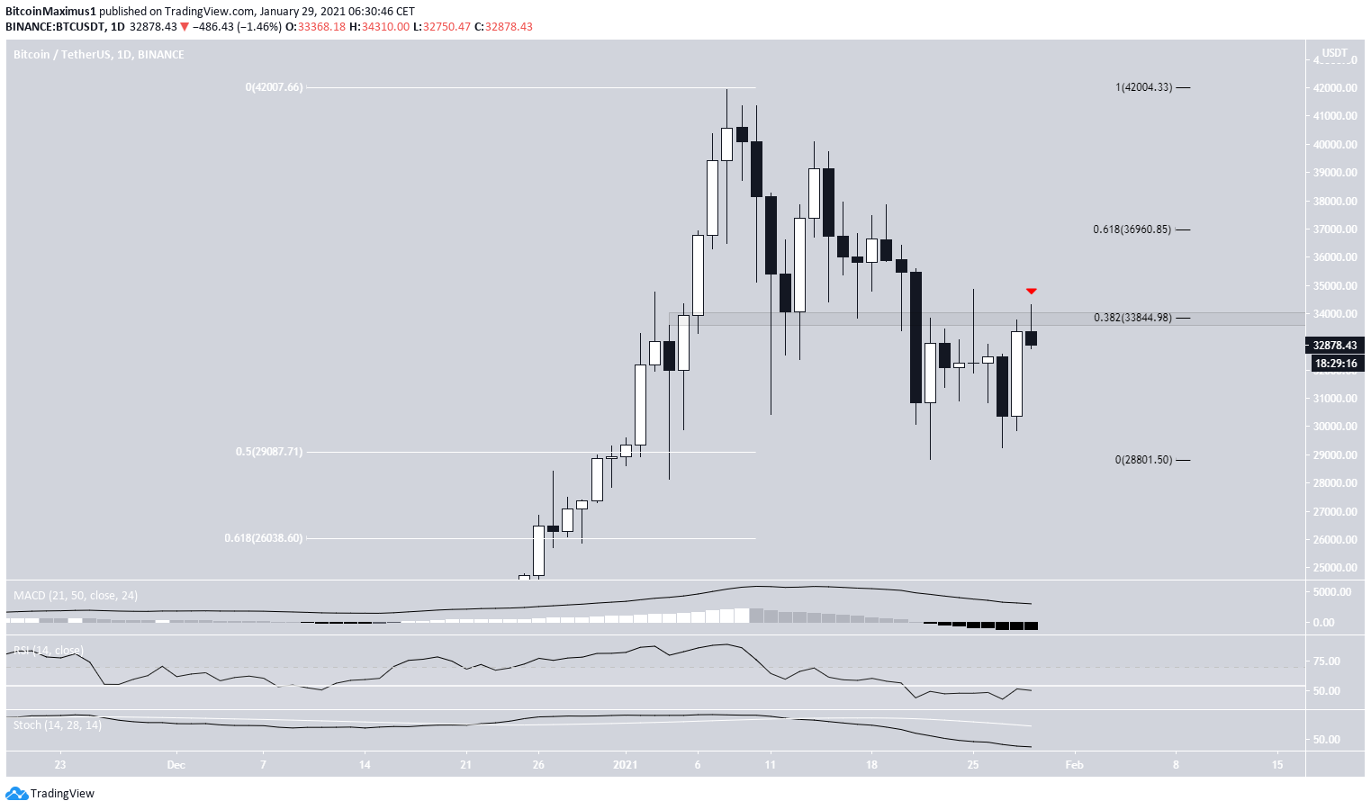 BTC Daily Rejection