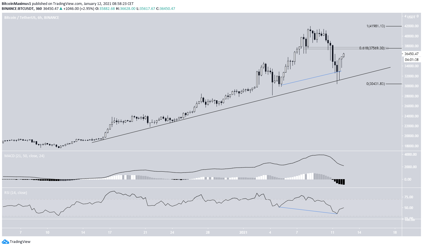 BTC Ascending Support
