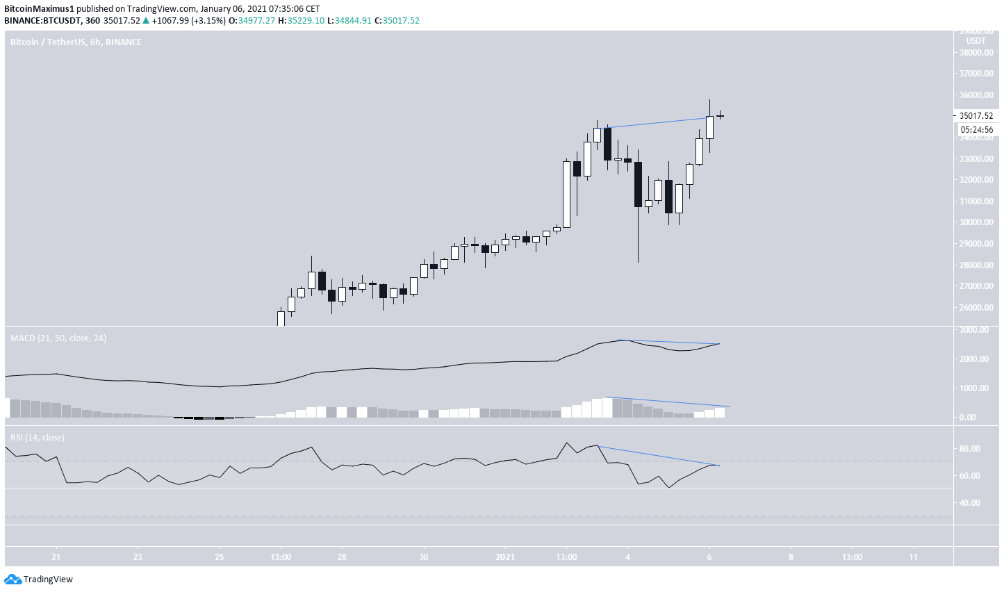 BTC Bearish Divergence