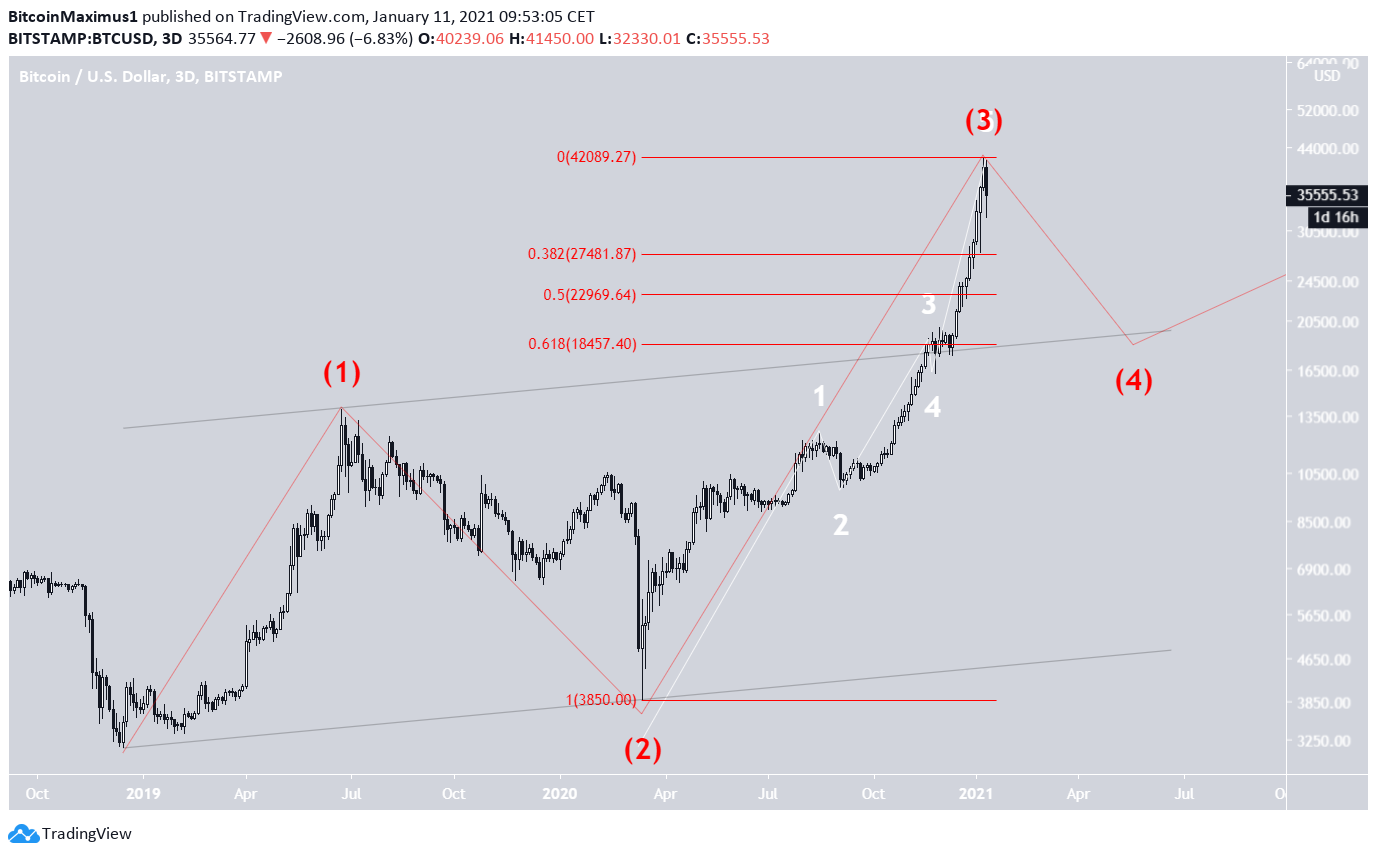 BTC 4th Wave Pullback