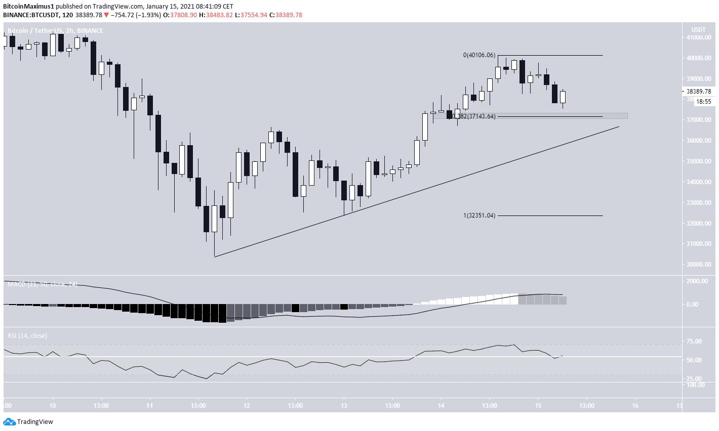 BTC Short-Term chart