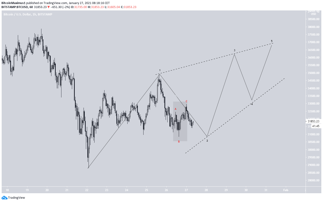 BTC Diagonal