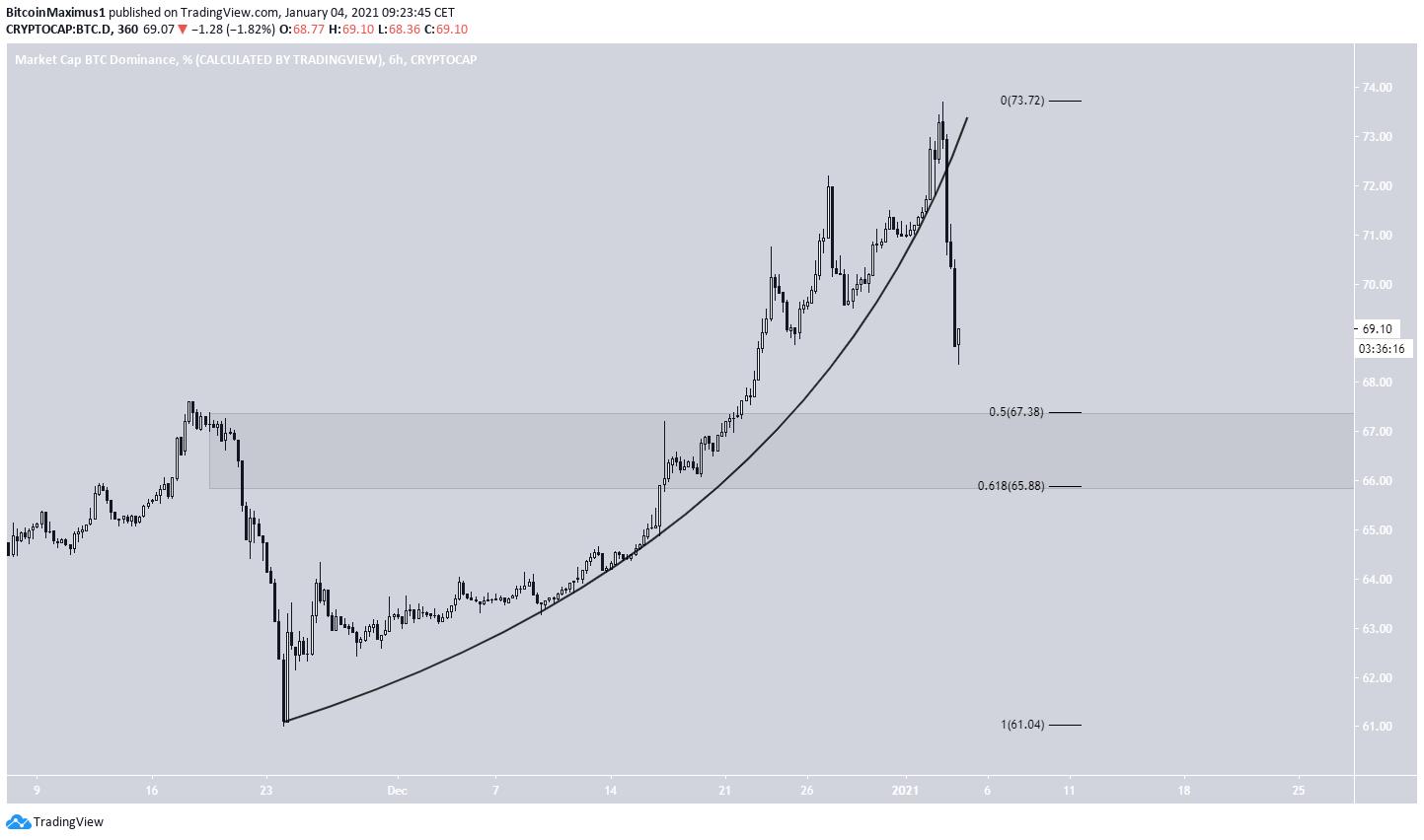BTCD Parabola