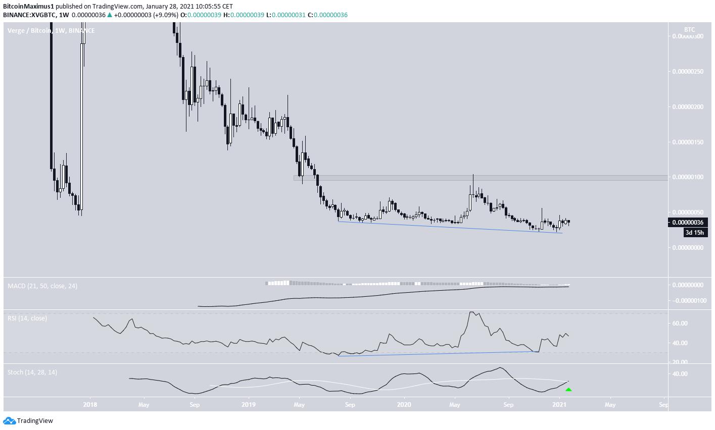 XVG/BTC Divergence