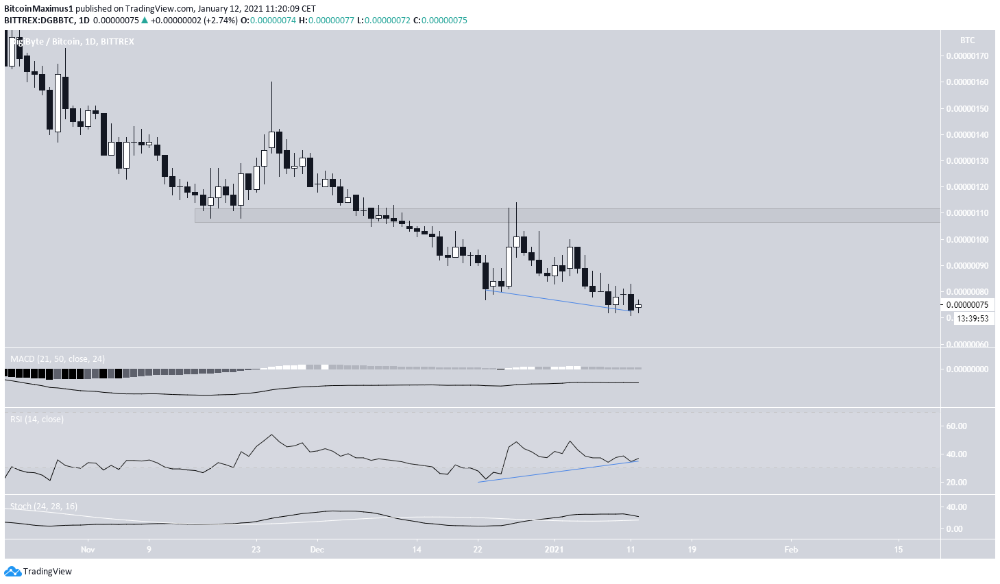 DGB Daily