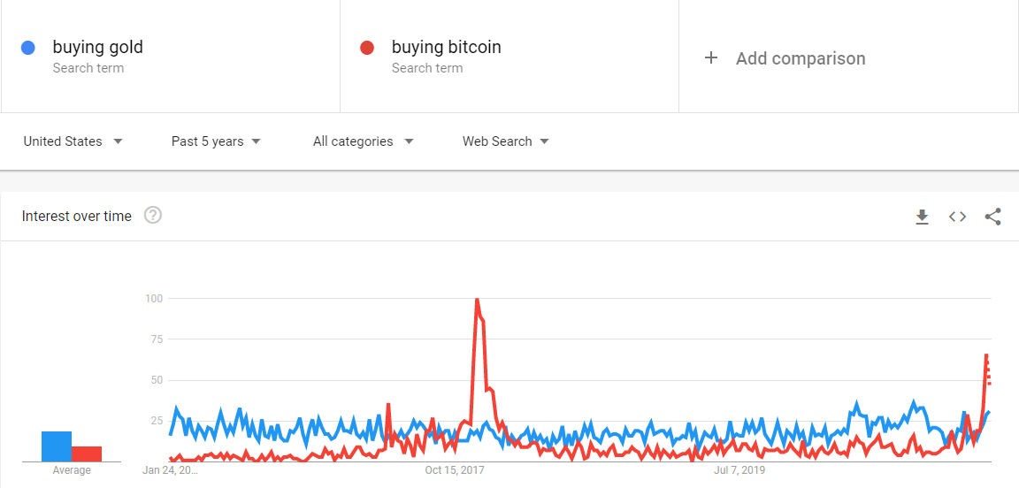 Google Bitcoin Searches